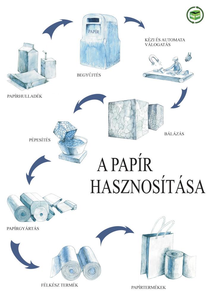 Papír-hasznosítás