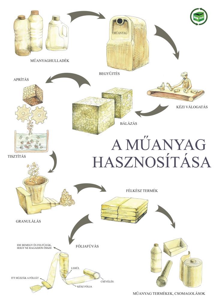 muanyag_hasznositas